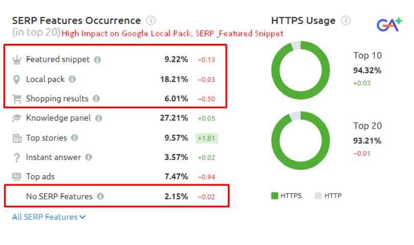 SERP feature occurrence - May 2020 Google Algorithm Update